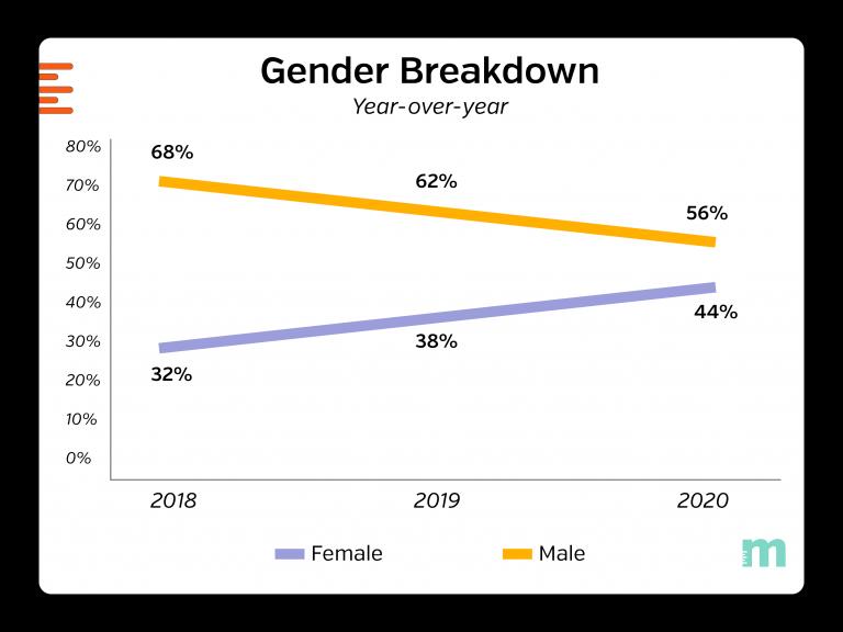 gender-breakdown-yoy_2020